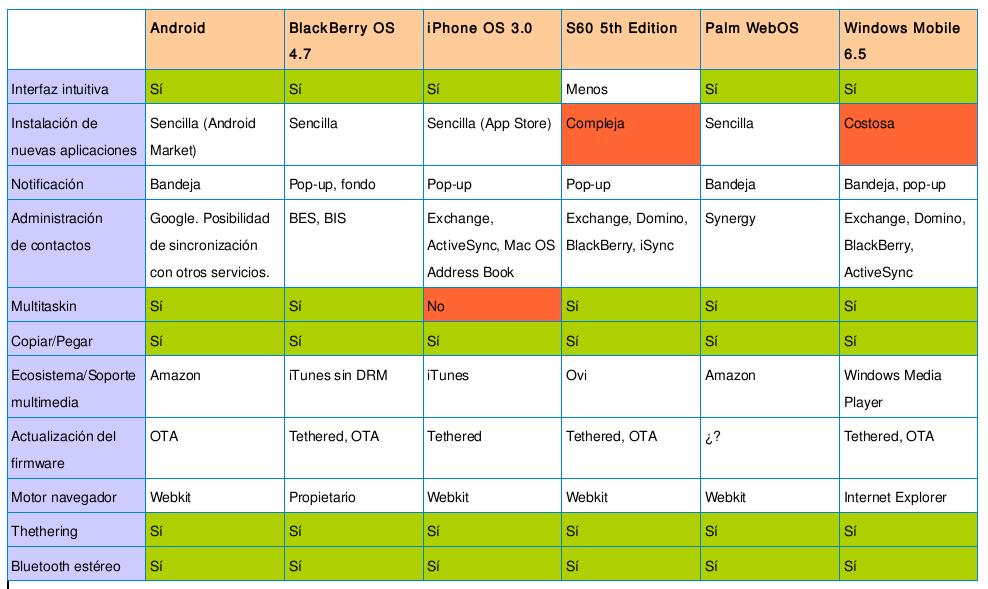 Sistemas operativos y sus características